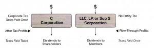 corporation 01